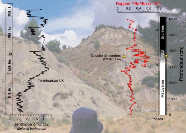 couches de cendres volcaniques de datation absolue Speed datation en Cornwall 2014